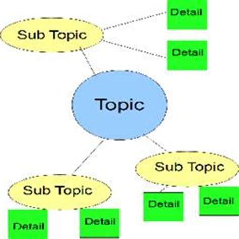 How to write a 5-paragraph essay outline? Blog
